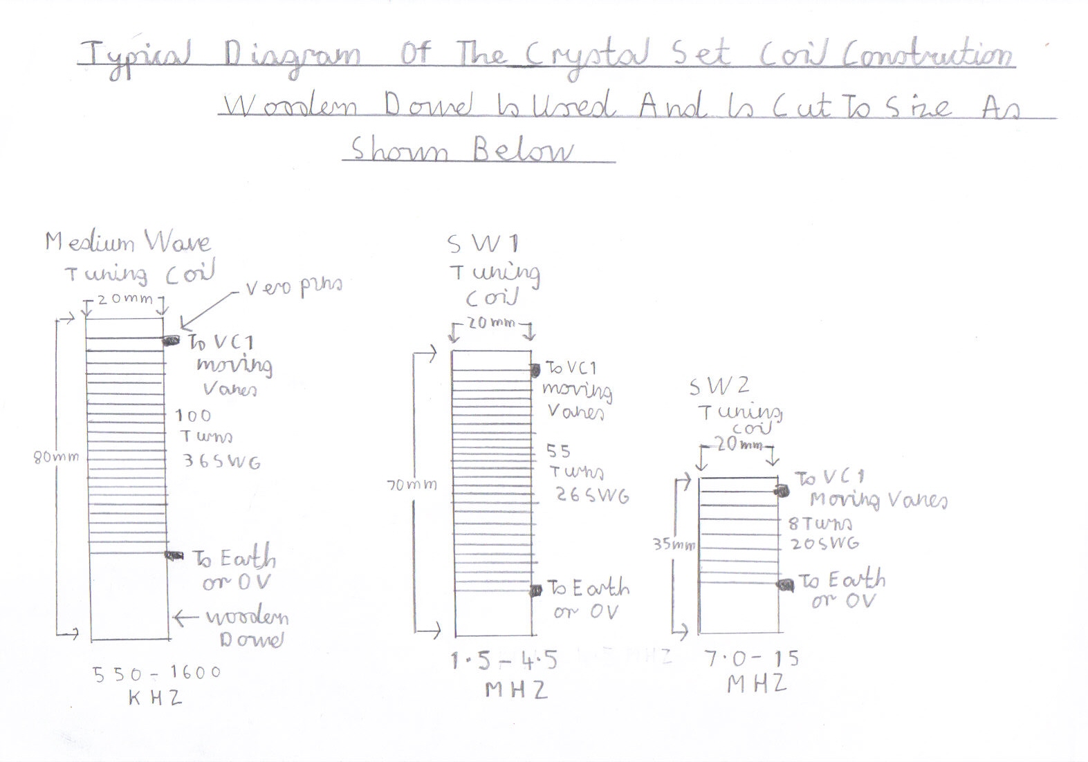 Progressive Crystal Set To Regenerative Receiver Using Safe 12v Ht Line Frequency Radio Am Electrical Engineering L1 Tuning Coil Details For All The Circuits Woodern Dowl Is Used Make Construction Very Simple