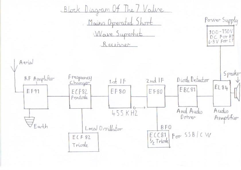 Severn Valve HF Superhet Receiver Designed For Advanced Constructors